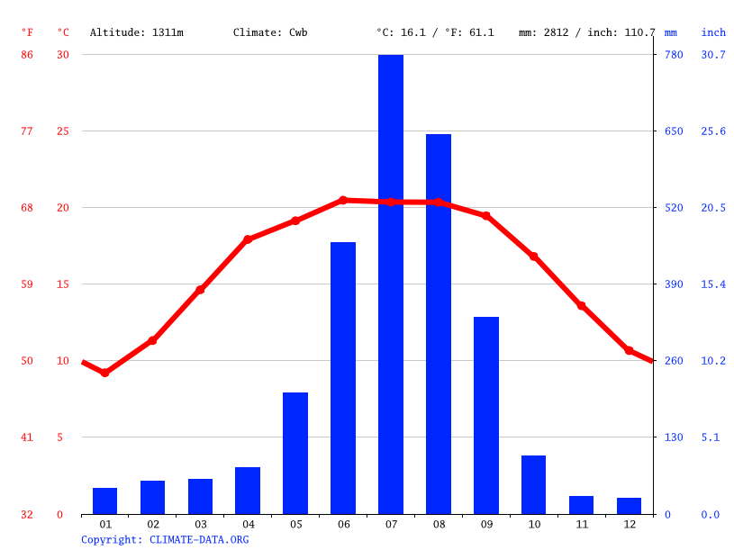 Climate graph // Weather by Month, Kathmandu