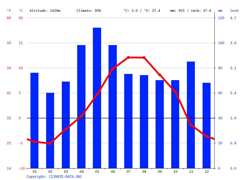 Climate graph // Weather by Month, Meritxell