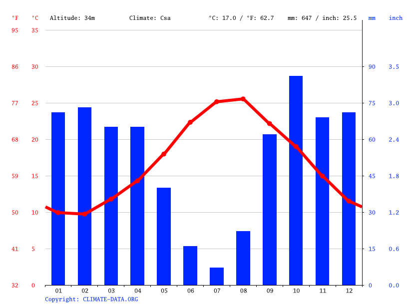Climate graph // Weather by Month, Palermo