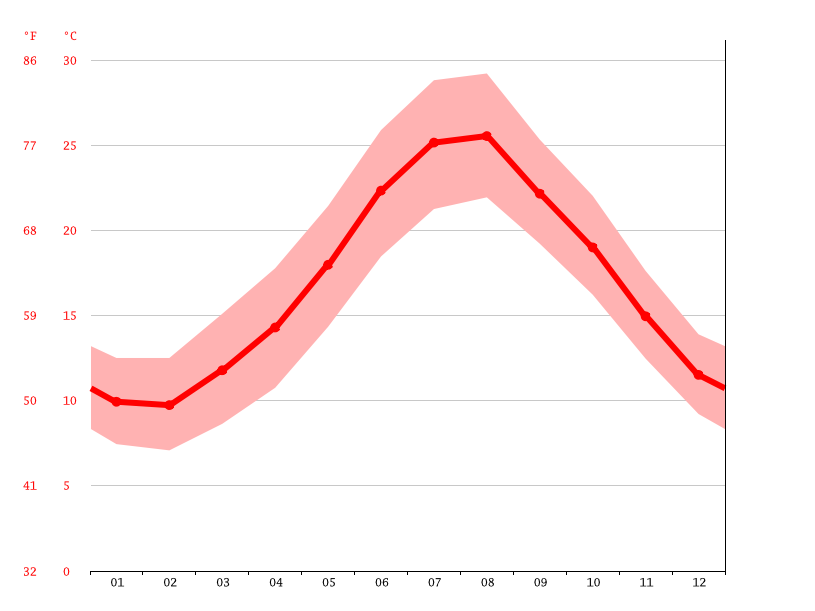 Temperature graph, Palermo