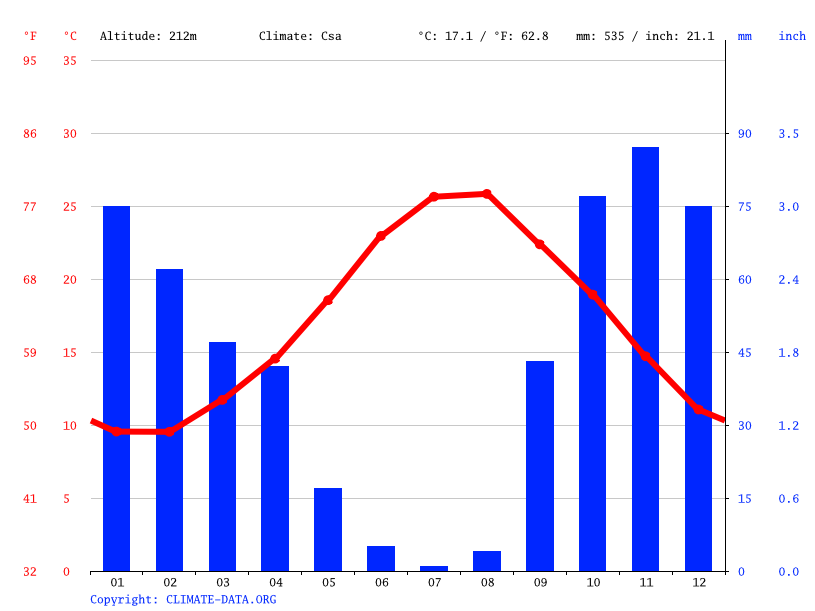 Climate graph // Weather by Month, Agrigento