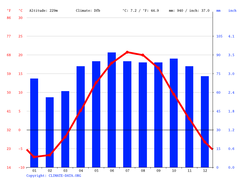Climate graph // Weather by Month, Barrie