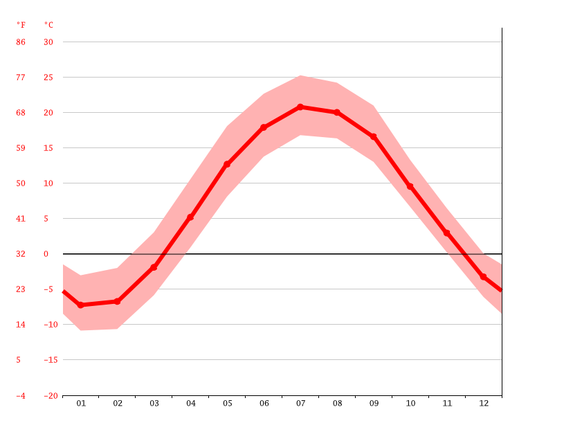 Temperature graph, Barrie