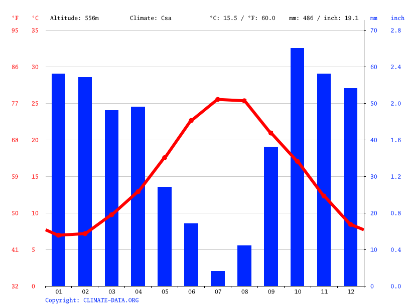 Climate graph // Weather by Month, Caltanissetta