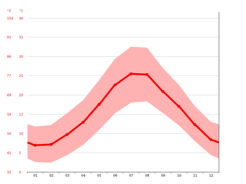 Temperature graph, Caltanissetta