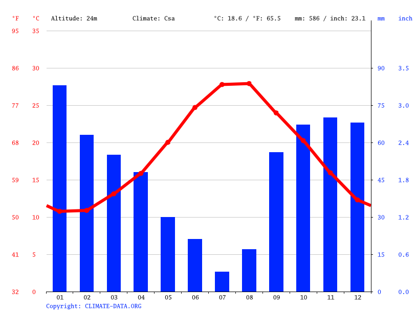 Climate graph // Weather by Month, Catania