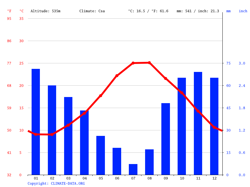 Climate graph // Weather by Month, Ragusa