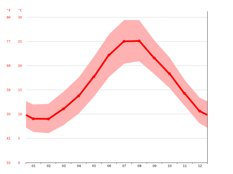 Temperature graph, Ragusa
