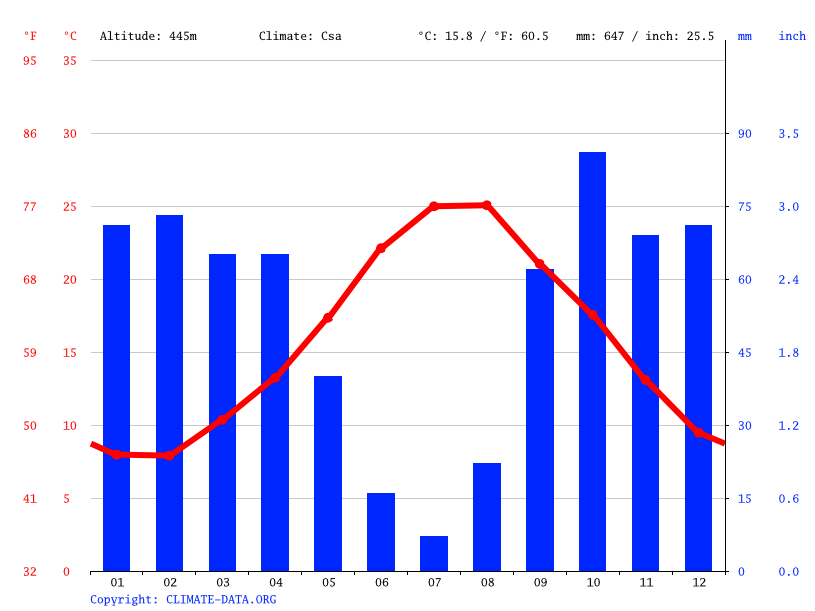 Climate graph // Weather by Month, San Cipirello