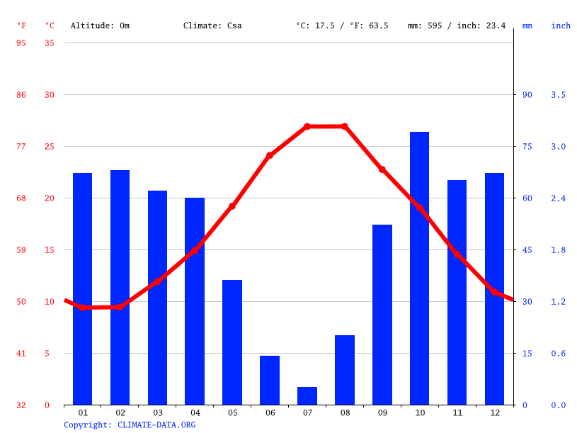 Climate graph // Weather by Month, Trappeto