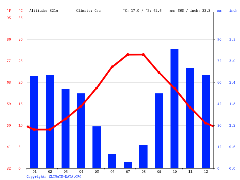 Climate graph // Weather by Month, Calatafimi