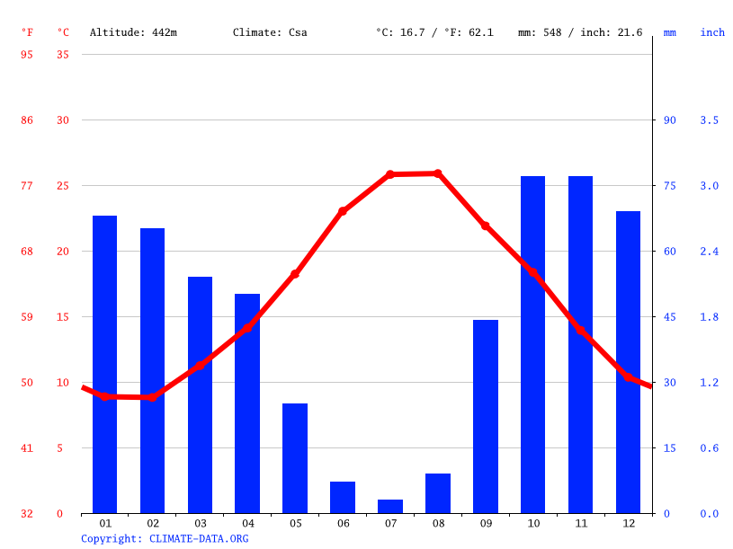 Climate graph // Weather by Month, Vita