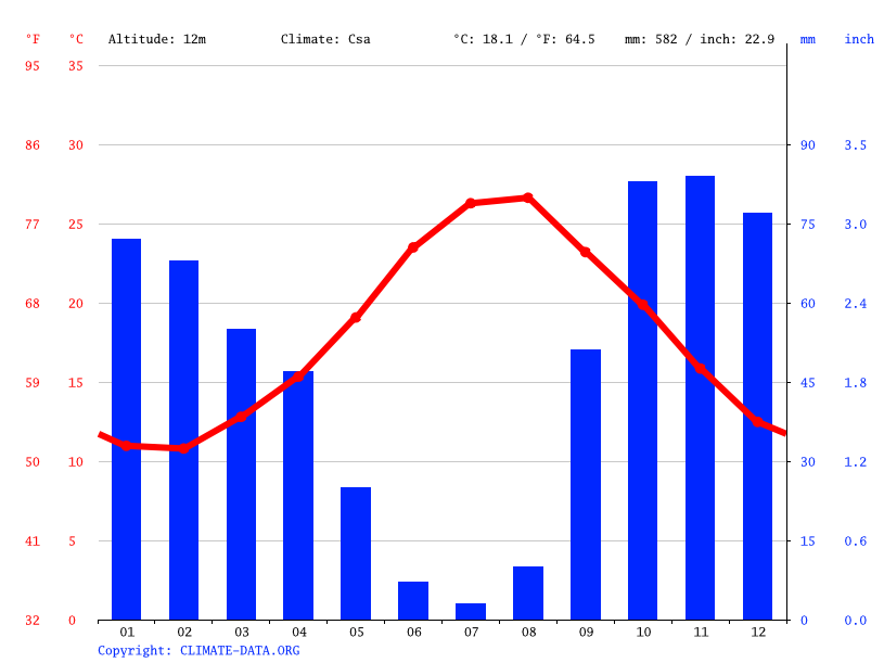 Climograph // Weather by Month, Trapani