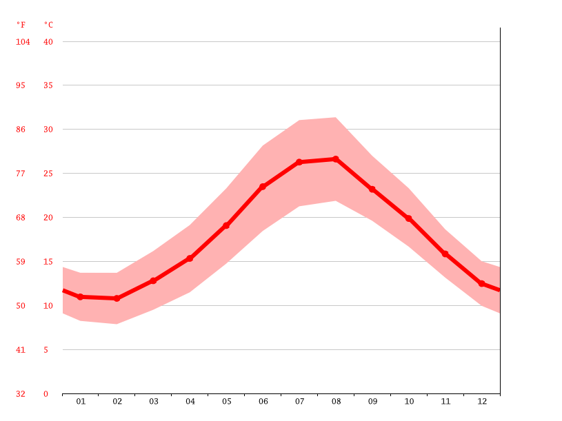 average temperatures, Trapani