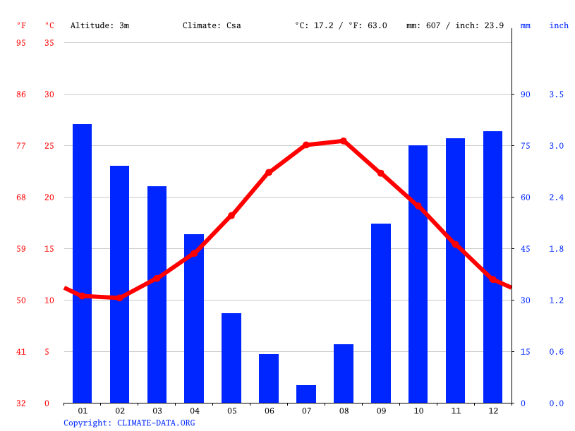 Climate graph // Weather by Month, Reggio di Calabria