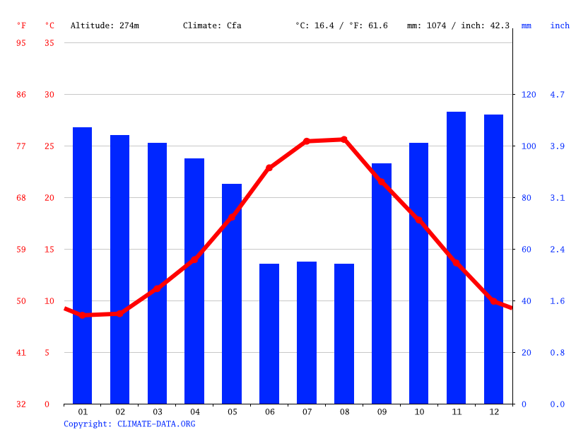 Climate graph // Weather by Month, Catanzaro