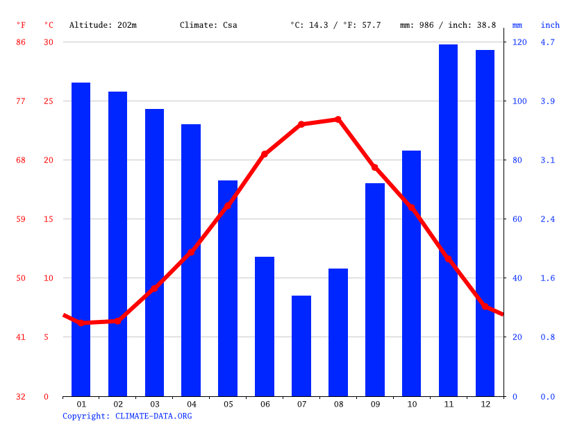 Climate graph // Weather by Month, Cosenza