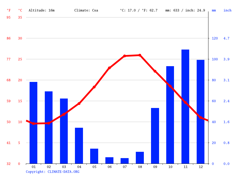 Climate graph // Weather by Month, Crotone