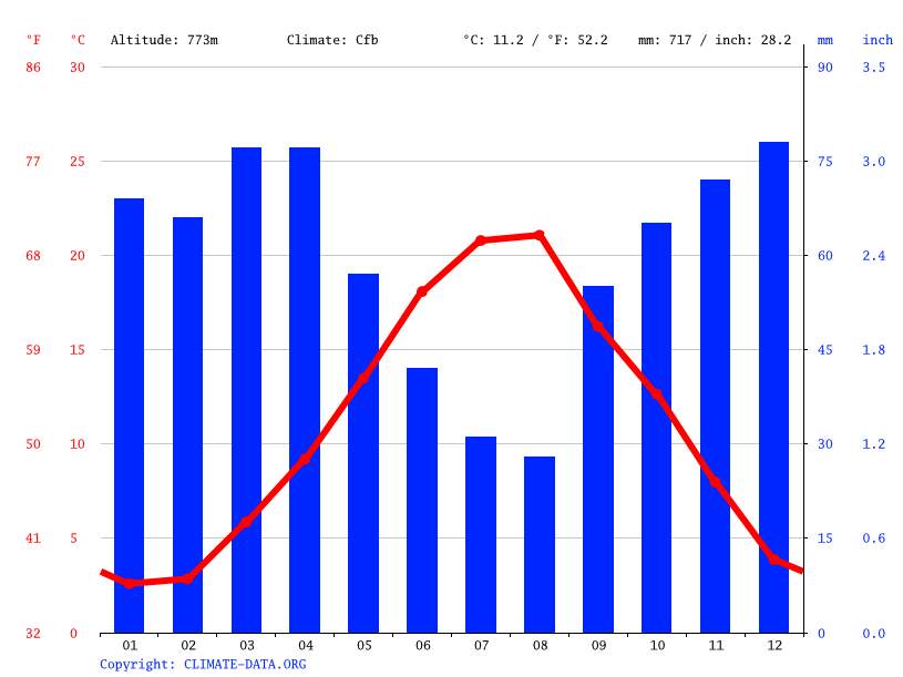 Climate graph // Weather by Month, Potenza