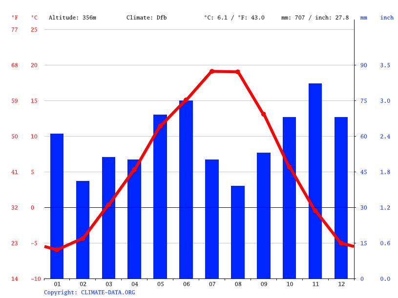 Climate graph // Weather by Month, Chase