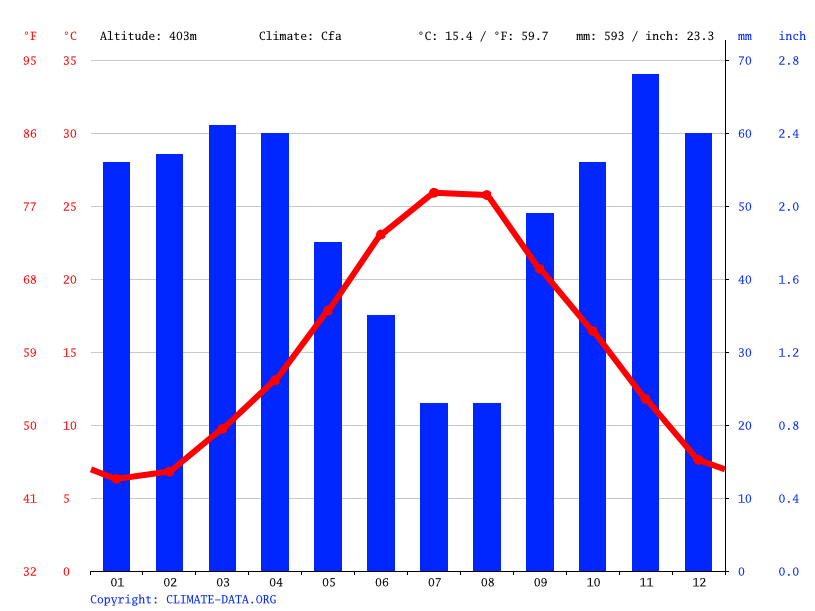 Climate graph // Weather by Month, Matera