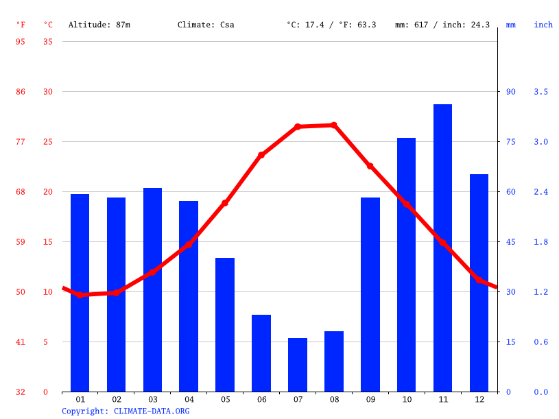 Climate graph // Weather by Month, Fragagnano