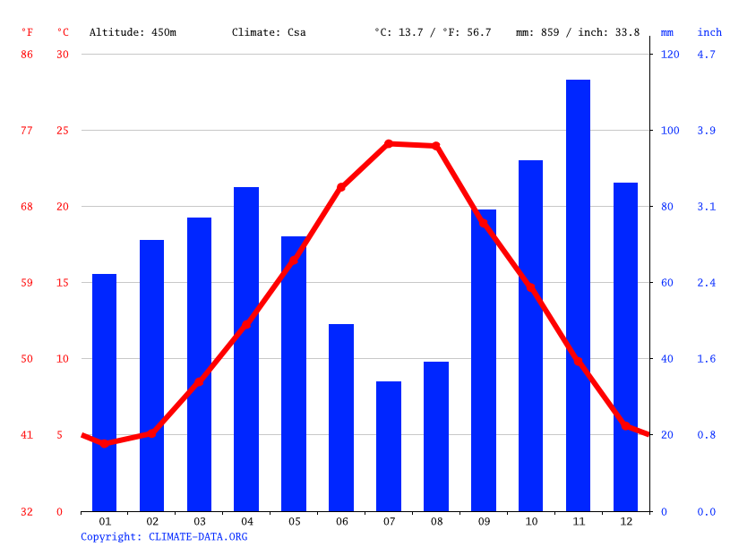 Climate graph // Weather by Month, Perugia