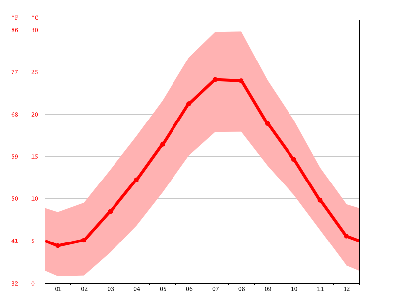 Temperature graph, Perugia