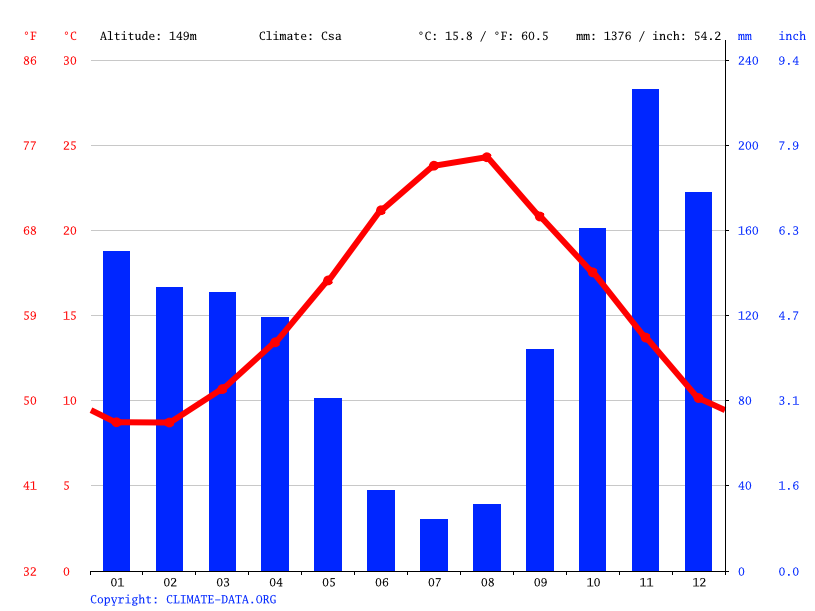 Climate graph // Weather by Month, Maiori