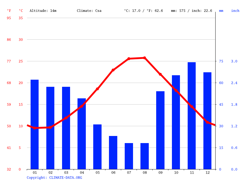 Climate graph // Weather by Month, Bari