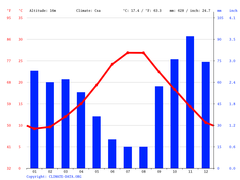 Climate graph // Weather by Month, Brindisi