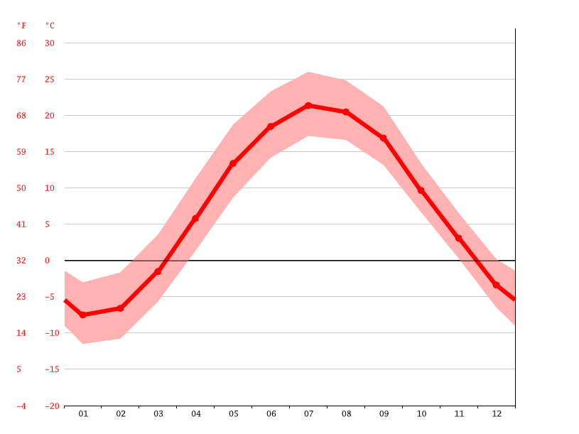 Gráfico de temperatura, Peterborough