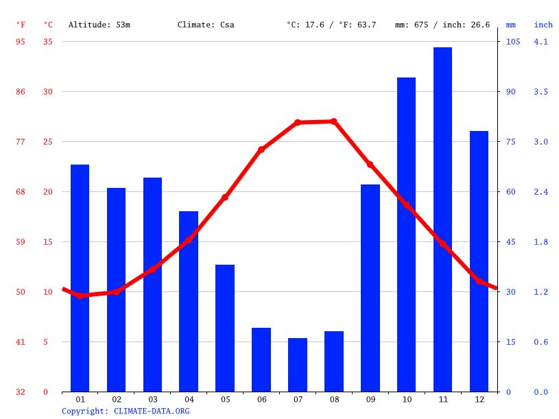 Climate graph // Weather by Month, Lecce