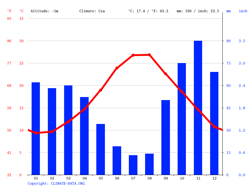 Climate graph // Weather by Month, Taranto
