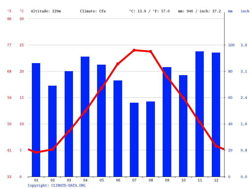 Climate graph // Weather by Month, Vacri