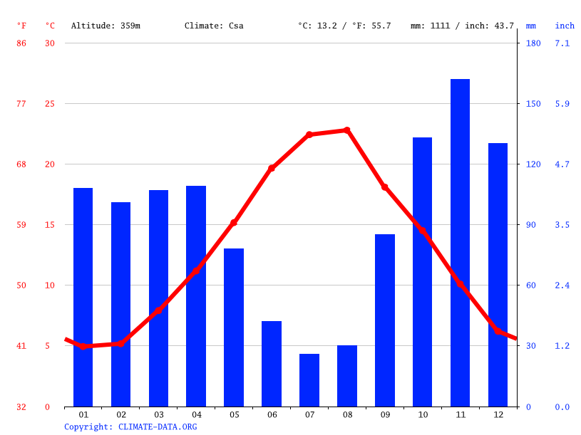 Climate graph // Weather by Month, Avellino