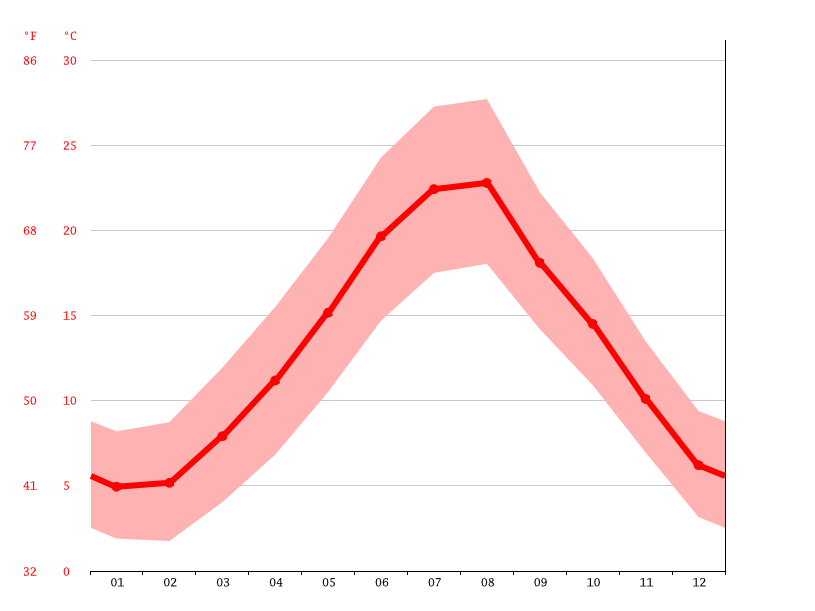 Temperature graph, Avellino