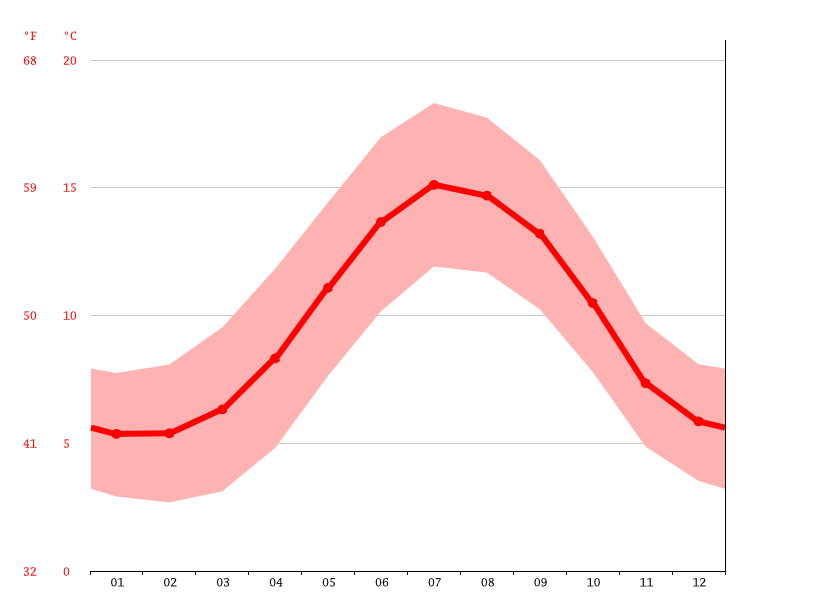 Grafico temperatura, Buttevant