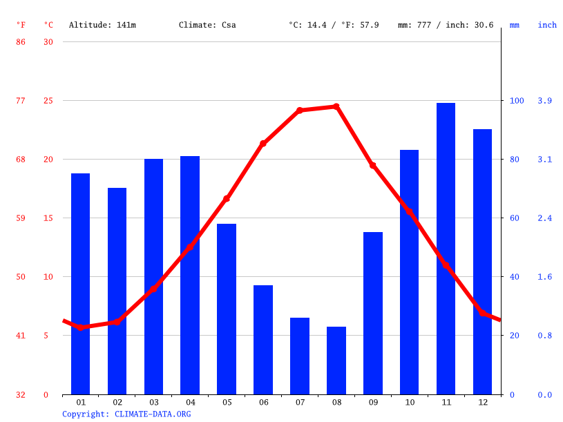 Climate graph // Weather by Month, Benevento