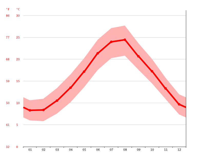 Temperature graph, Salerno