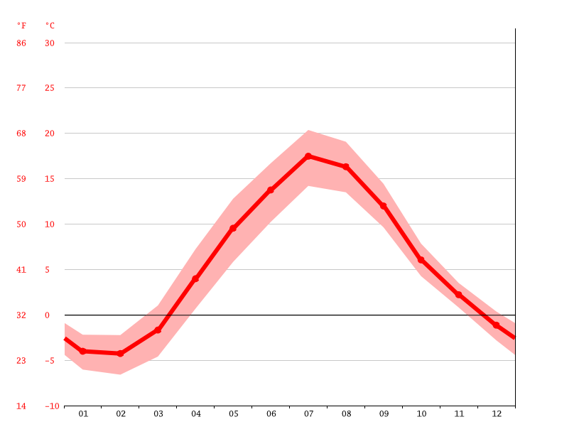Temperature graph, Pori