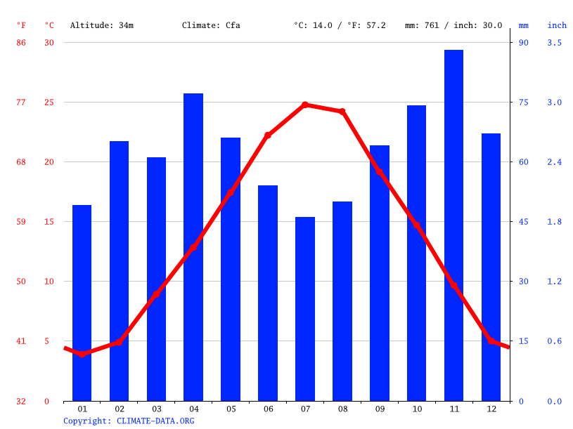Climate graph // Weather by Month, Forlì
