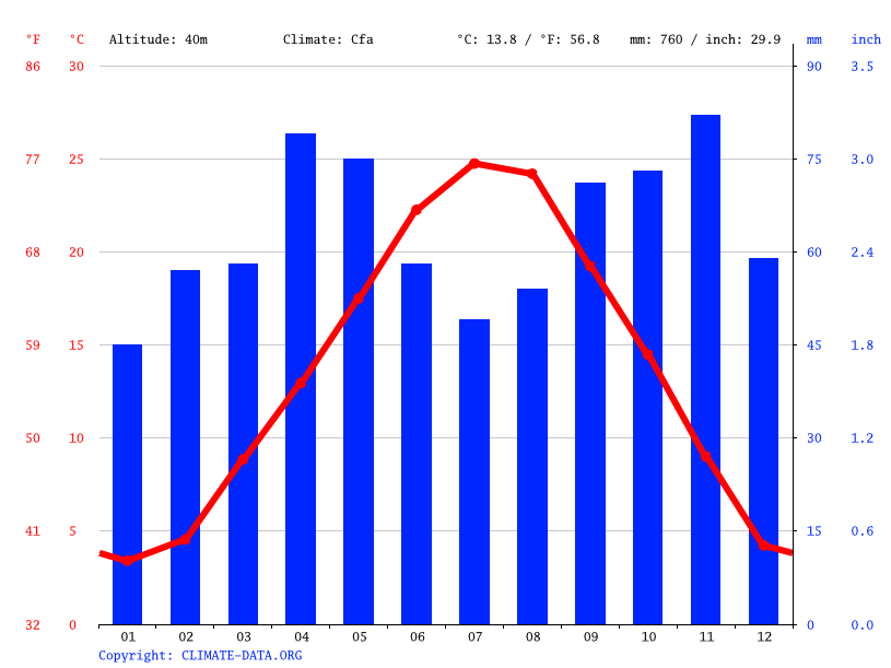 Climate graph // Weather by Month, Modena