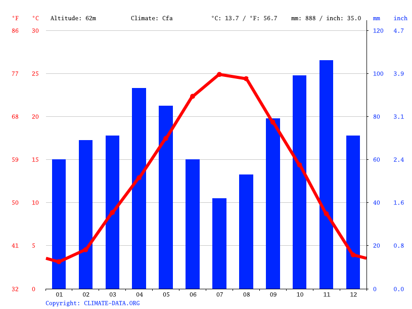 Climate graph // Weather by Month, Parma
