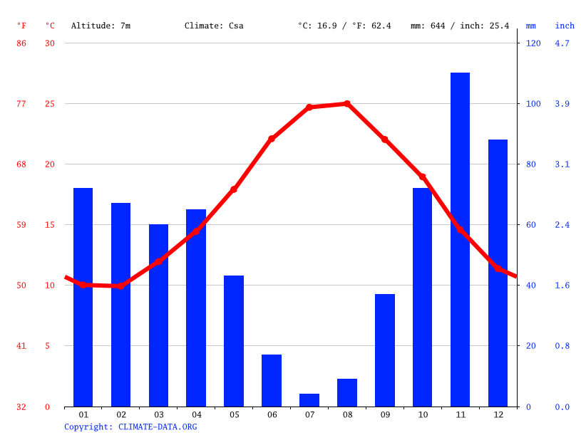 Climate graph // Weather by Month, Crabas/Cabras