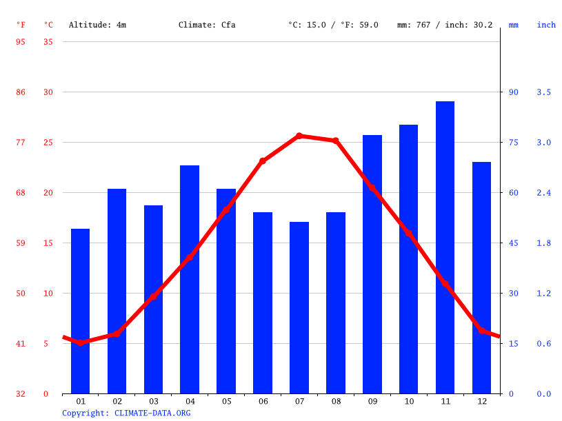 Climate graph // Weather by Month, Ravenna