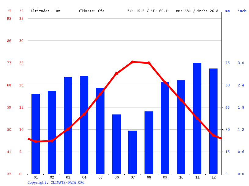 Climate graph // Weather by Month, Ancona