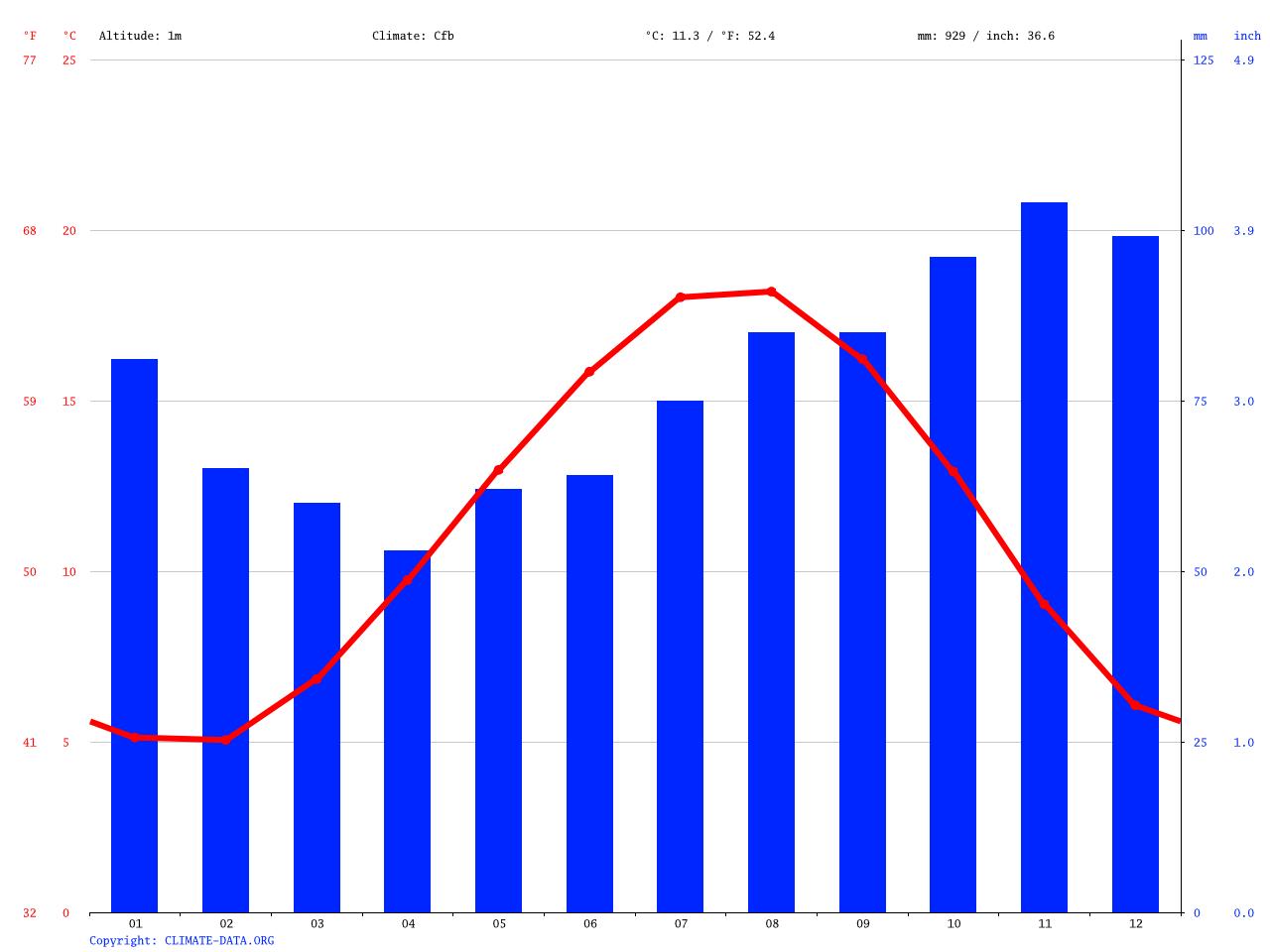 Klima De Haan: Klimatabelle, Wetter & Wassertemperatur für ...
