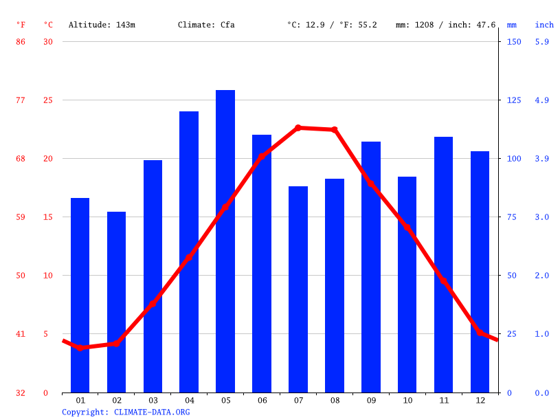 Climate graph // Weather by Month, Ascoli Piceno