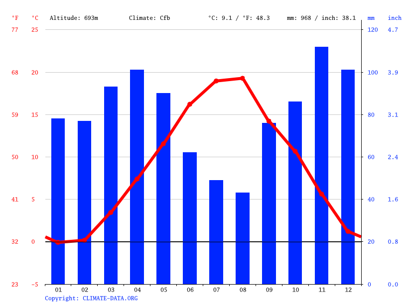 Climate graph // Weather by Month, L'Aquila